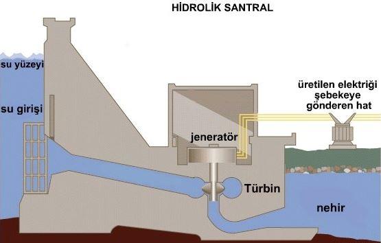 Hidroelektrik Santral