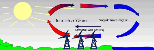 Rüzgar Enerji