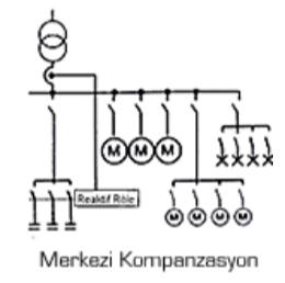 Merkezi Kompanzasyon