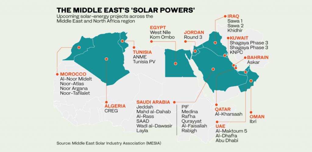 ortadoğu güneş enerjisi sektörü